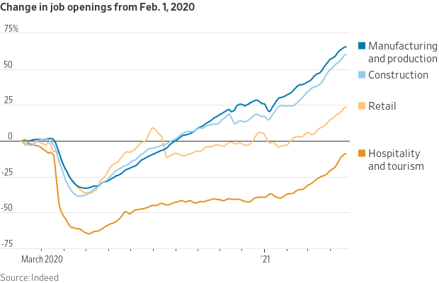 Changes in job openings from February 1, 2020