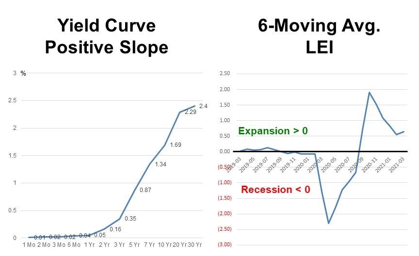 U.S. treasury yield curve and the Leading Economic Index (LEI)