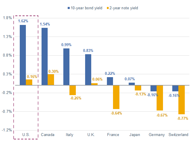 U.S. Treasury yields are above other major developed-country yields
