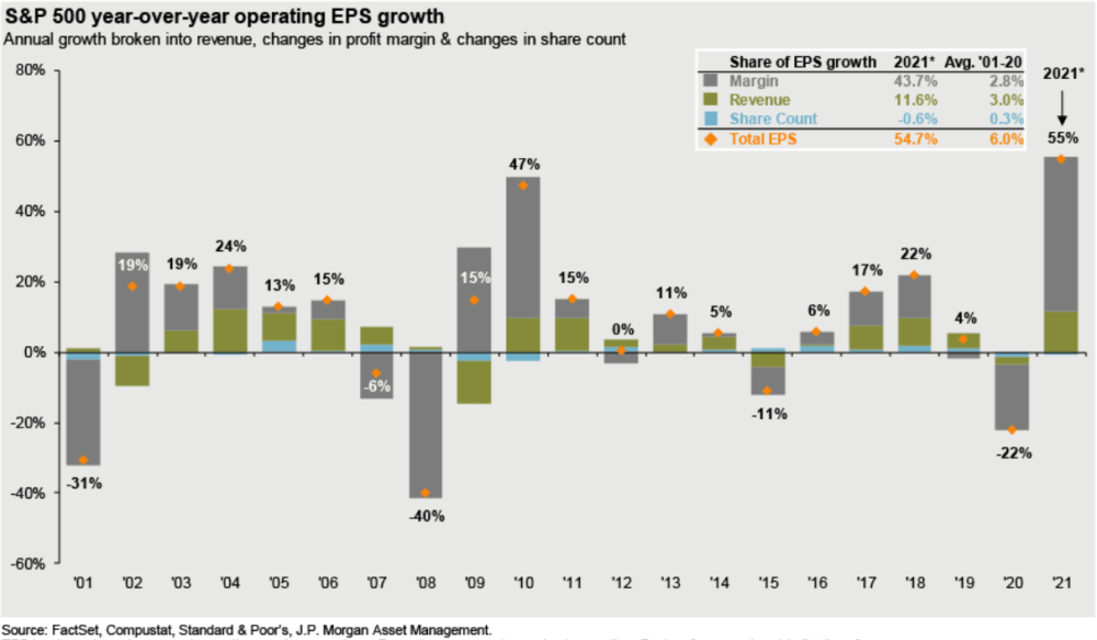 First quarter corporate earnings were outstanding as you would expect coming out of a recession