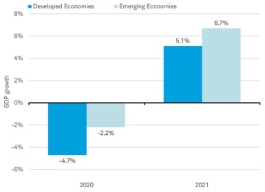 Emerging market economies besting developed markets in 2020 and 2021