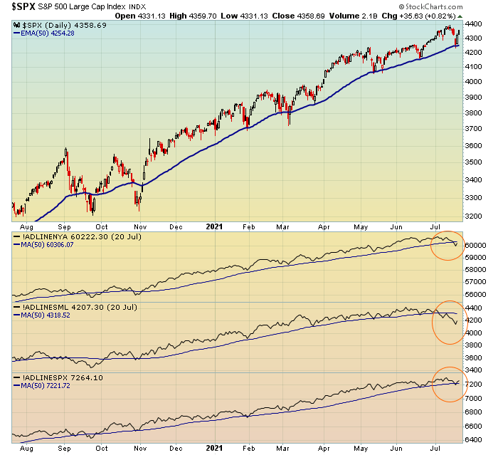S&P pushed up to new highs in late June into July