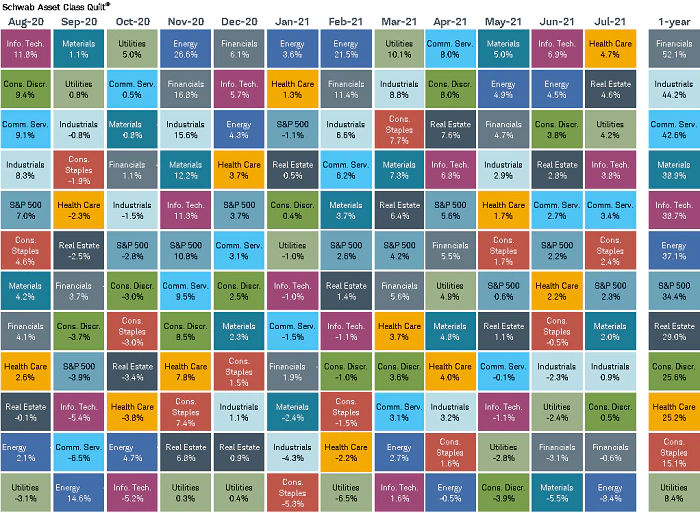 Monthly Sector Rankings