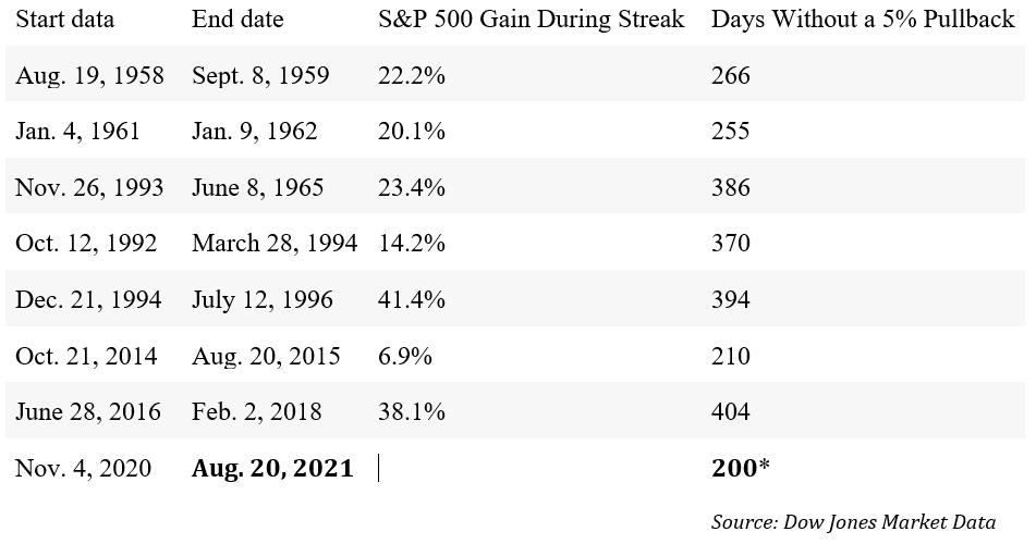S&P 500 stretches without a 5% pullback