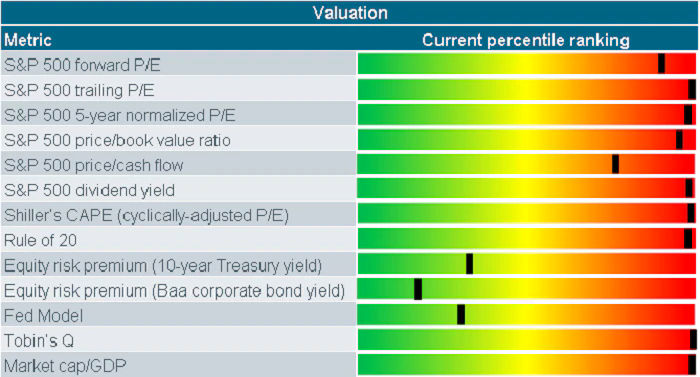 Rate-based valuations remain in green zone