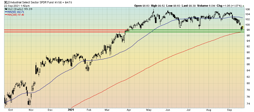 The industrials ETF is trading at its lowest point since March