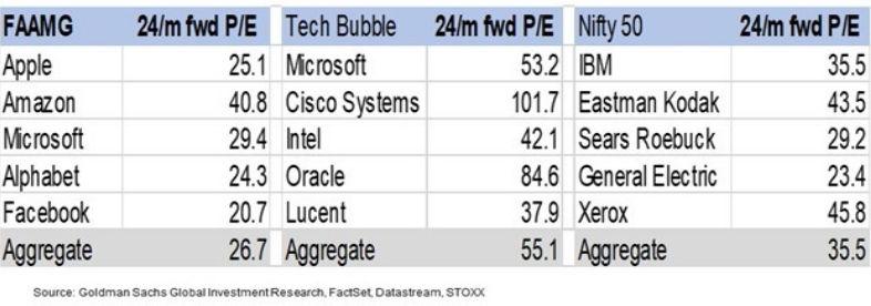 Market leading companies 24-month forward P/E
