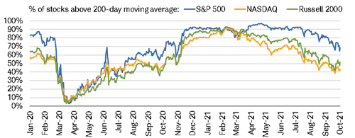 Deterioration in the percentage of stocks trading above their long-term 200-day moving average trendlines