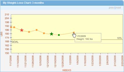 WeightWatchers Update 01/05/2009