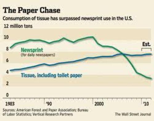 Sosyal Medya Tuvalet Kağıdı ilişkisi