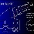 Die Berliner skyDSL Technologies GmbH sorgt mit ihrem Internetanschluss HETAN@home seit dem Sommer 2009 für die garantierte Versorgung aller Haushalte mit Breitbandinternet über Satellit. Der Vorteil: die Haushalte sind unabhängig […]