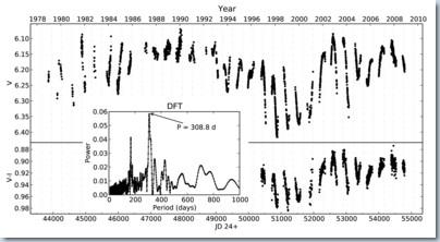 Ein internationales Team von Astronomen der Europäischen Südsternwarte (ESO), der Universität von Sydney und des Astrophysikalischen Instituts Potsdam (AIP), haben seismische Schwingungen bei einem Stern gemessen, wie man sie auch […]
