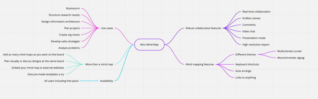Example of Mind Mapping on Miro. Mind Mapping is one of the fun and creative ideas for virtual workshops that facilitators often use.