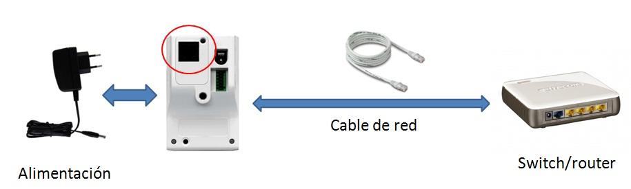 conexion camaras ip