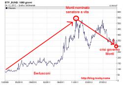 Spread BTP-Bund-Berlusconi-Monti
