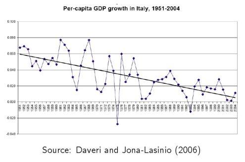Crescita PIL pro capite 1951-2004