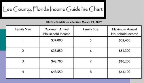 Income Limits-HUD Guidelines for Down Payment Assistance