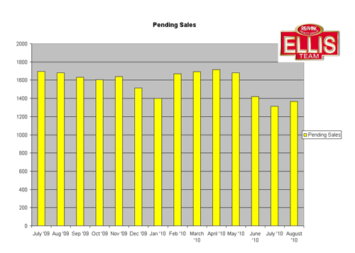 Pending Home Sale Graph Fort Myers-Cape Coral