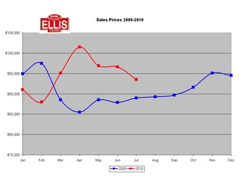 SW Florida median Sale Prices