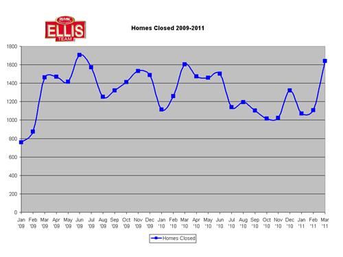 SW Florida Homes Closed 2009-2011