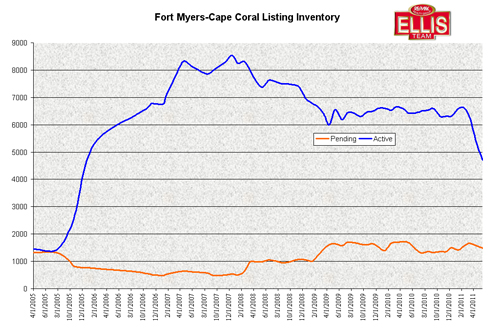 Fort Myers & Cape Coral Listing Inventory