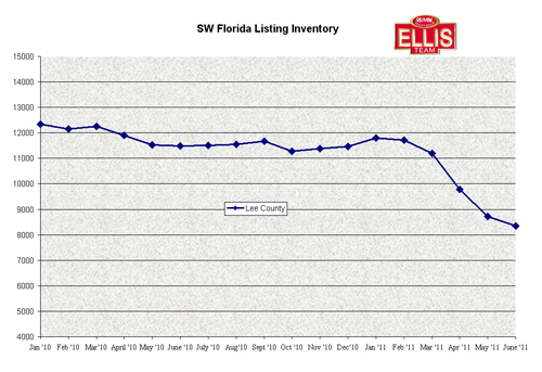 Lee County Florida Listing Inventory Down Again