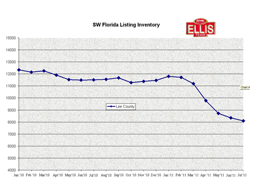 Listing Inventory in Cape Coral, Fort Myers Florida