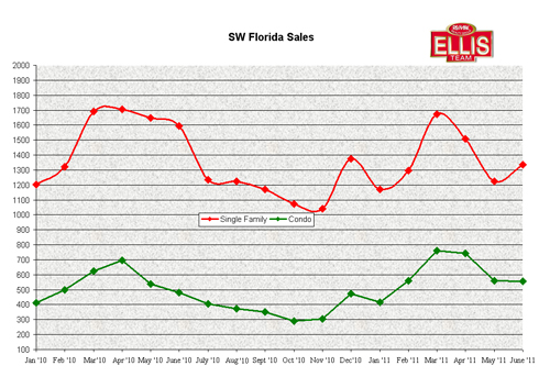 SW Florida Real Estate Sales