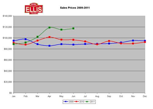 Median Southwest Florida Real Estate Sales Prices