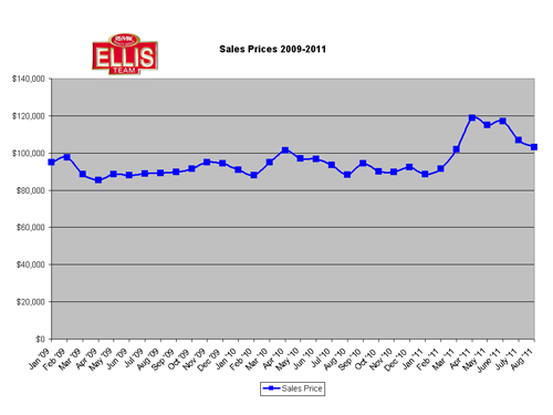 SW Florida Single Family Sale Prices 2009-August 2011