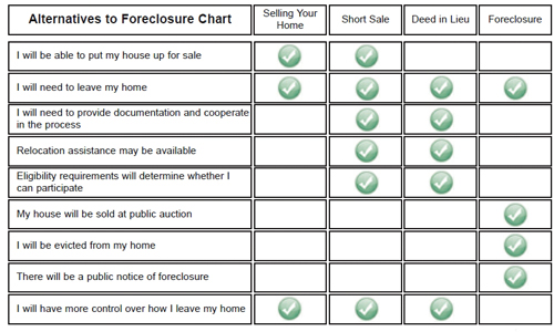 Benefits of Short Sale Versus Foreclosure Chart