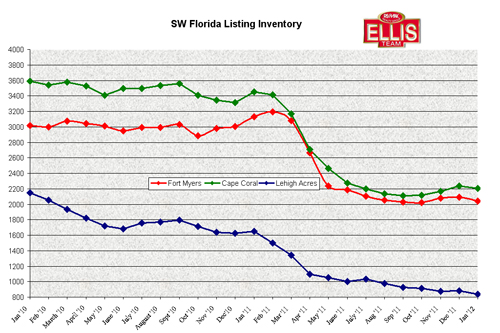 Fort Myers, Cape Coral, Lehigh Acres Listing Inventory