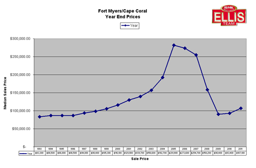 SW Florida Real Estate Year End Prices