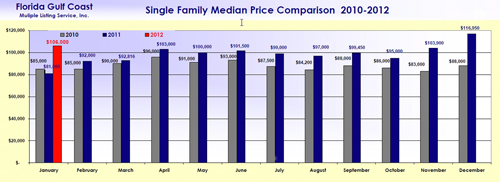 Lee County Florida Single Family Price Comparison Chart
