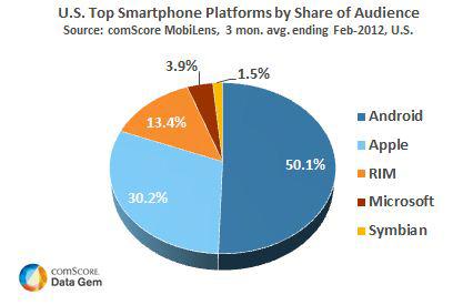 Market Share by Platform