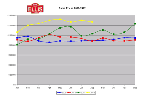 Sale Prices 2009-2012