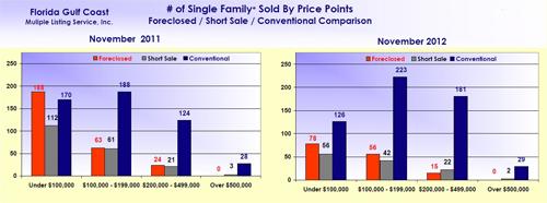 SW Florida Real Estate Market Solds November 2012