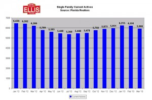 April SW Florida Real Estate Market Update