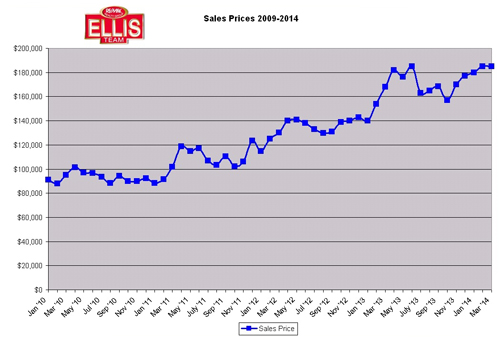 Cape Coral real estate sales prices Fort Myers real estate