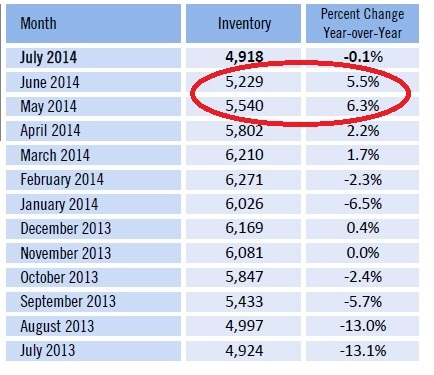 Inventory grows in Southwest Florida