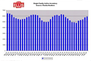 Single Family Active Inventory Real Estate Market Update