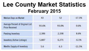 Fort Myers Real Estate statistics-Cape Coral
