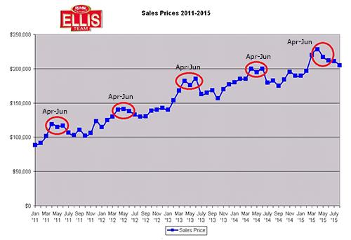 Has a Seller Slowdown Begun in SW Florida