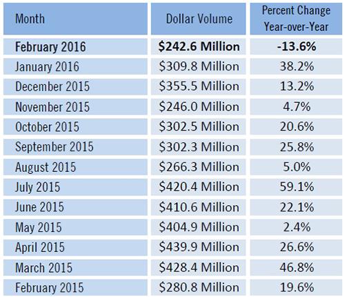 SW Florida Real Estate Dollar Volume