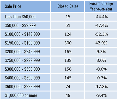 April Housing Shows Some Signs of Improvement Closed sales by sales price