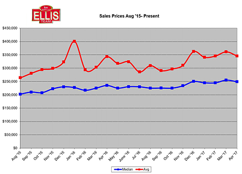 Southwest Florida Real Estate Home Prices April 2017