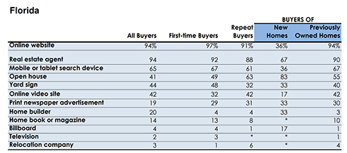 How Buyers Found Their Home Tough Times For Limited Services Brokers