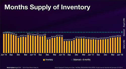 Has the National Real Estate market Peaked? Months Supply of Inventory