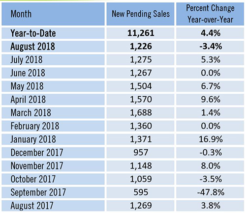 New Real Estate Listings Rose 14.8% in August New Pending Sales Slid