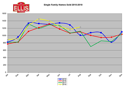 SW Florida Real Estate Closings Setting Strong Pace in 2018